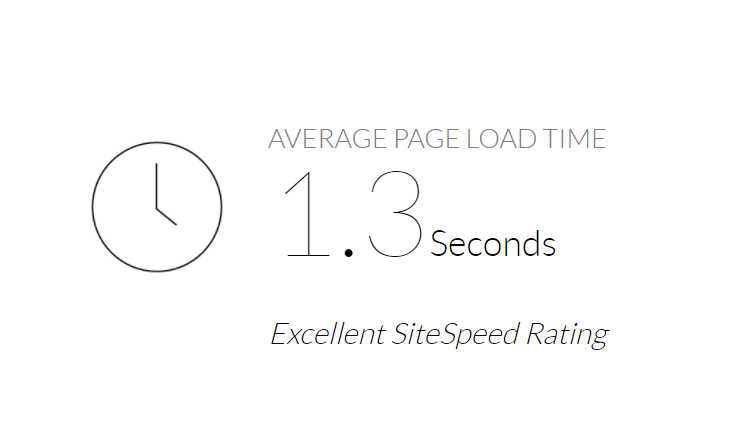 wealthy affiliate hosting review load time