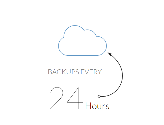 wealthy affiliate hosting review backup