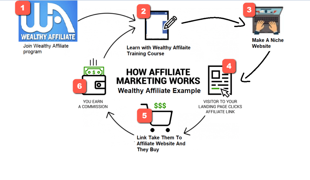 Wealthy Affiliate Review [Scam/Legit].Best Affiliate Marketing Training Course
